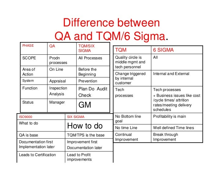 tqm versus six sigma Hospitals turning to lean six sigma for performance improvement (tqm), continuous quality improvement hospitals turning to lean six sigma for performance.