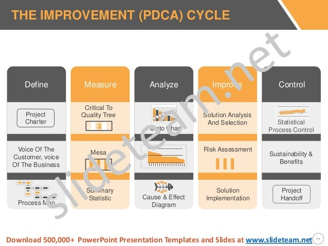 ucl powerpoint template - six sigma strategy and methodology powerpoint presentation ppt