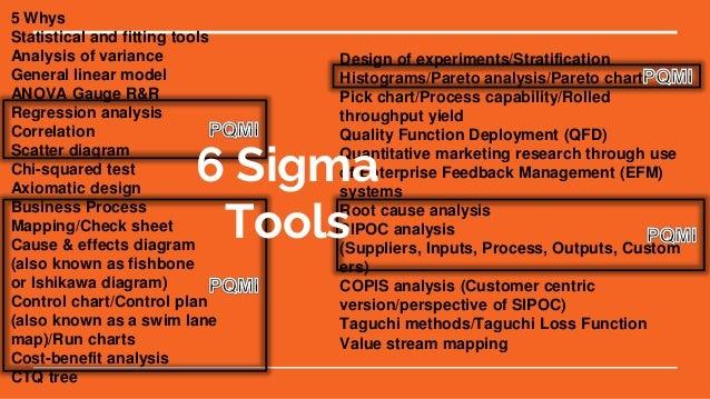 Six Sigma V  Pqmi  Process Improvement Methodologies