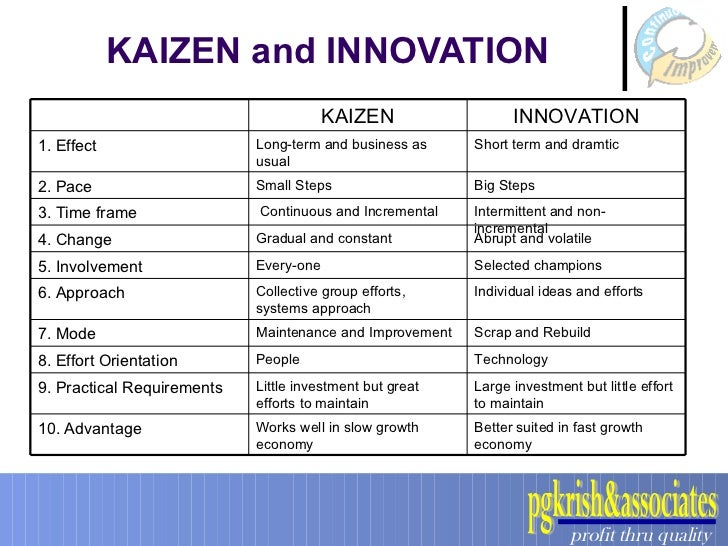 disadvantages of kaizen An advantage to kaizen is the fact that businesses can improve oneprocess at a time a disadvantage is the fact that during theprocess of improving things may slow down.