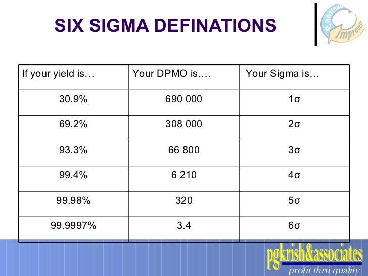 Six sigma vs kaizen for Table 6 sigma