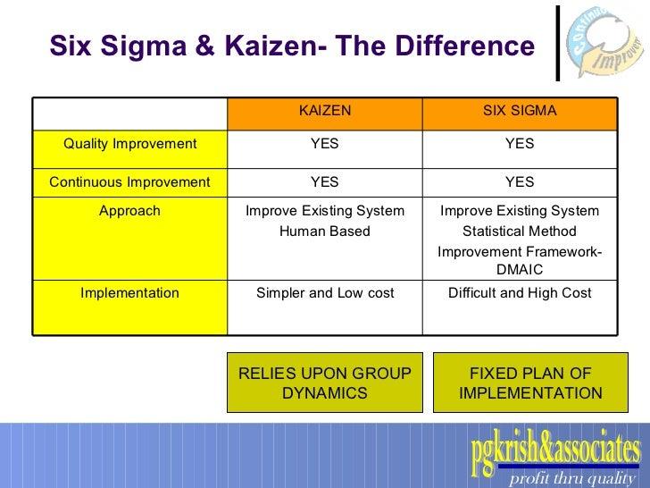 Six sigma vs kaizen