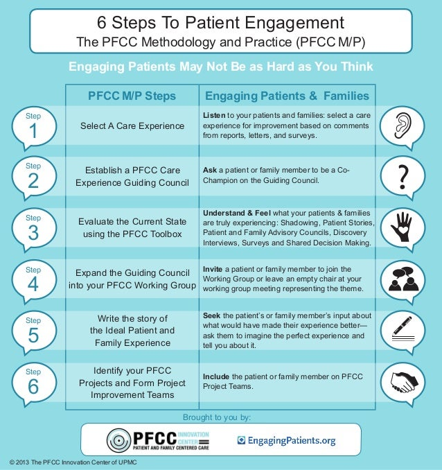 6 Steps To Patient Engagement  The PFCC Methodology and Practice (PFCC M/P) Engaging Patients May Not Be as Hard as You Th...