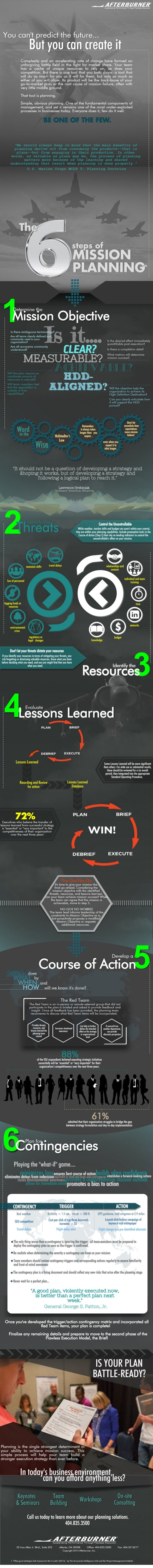 Infographic | The 6 Steps of Mission Planning