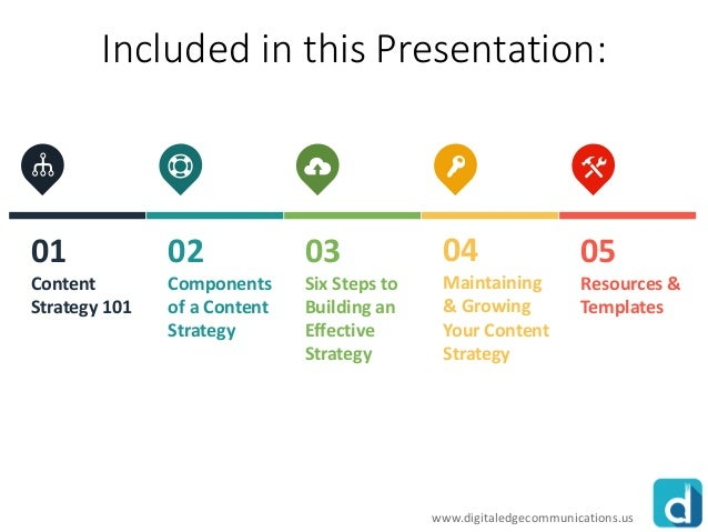 Six Steps To Building A Content Strategy