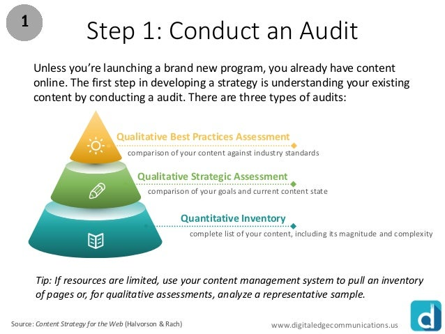 steps of coducting an audit This document is a guide to conducting a food origin audit the audit process is  valuable as it helps organizations or institutions determine the origin of the food.