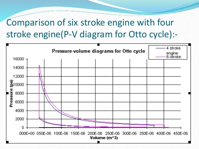 six cycle engine