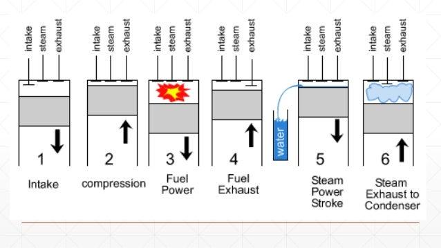 six stroke engine ppt engine compression diagram six stroke engine diagram #6