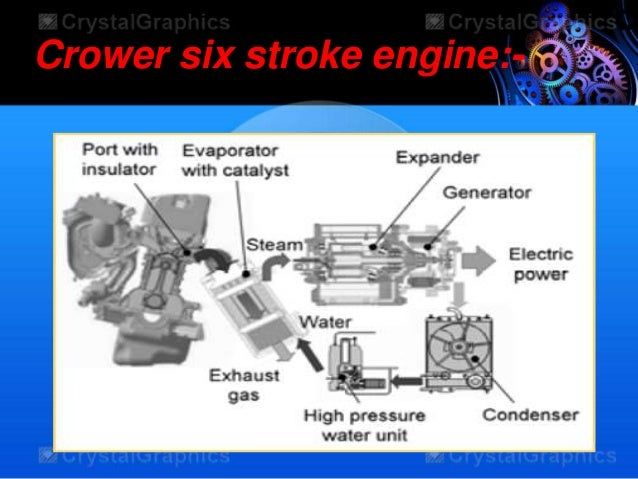 six stroke engine ppt download free 226 seen from equation (62), however, that as s/l becomes small, the piston motion approaches simple harmonic this becomes physically evident when it is recognized that, in this limit, the connecting rod angle, , approaches 0 and the piston motion.