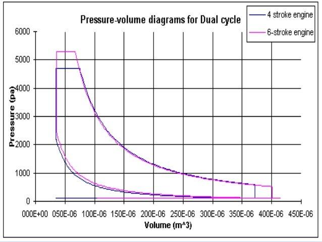 six stroke engine ppt argo 6x6 diagram six stroke engine diagram #9