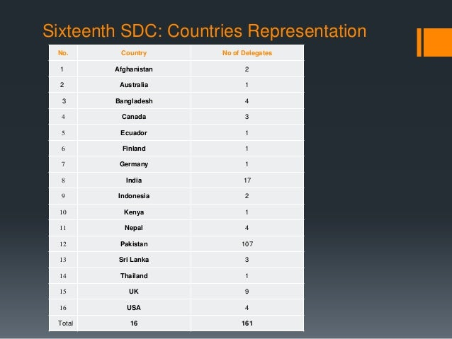 Sixteenth Sustainable Development Conference 2013 Slide 3
