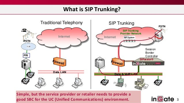 Six Ways To Get More From Sip Trunks