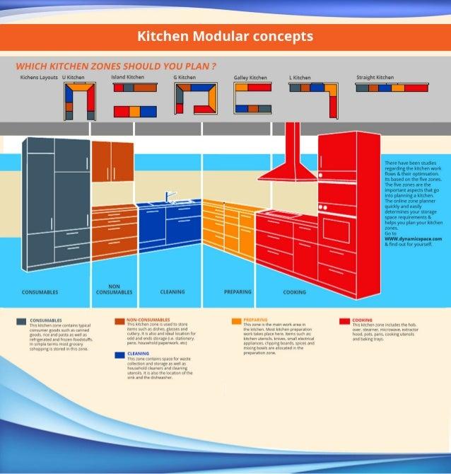 Kitchen zone design kitchen zone design download catalog for Kitchen design zones