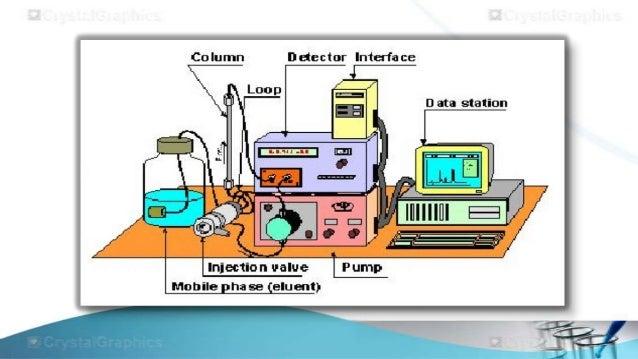 size elusion chromotography Column, degaser, detector, distribution, ecd, efficiency, elution, exclusion, fid,  gc  hetp, hplc  ion-exchange and size-exclusion chromatography 24.