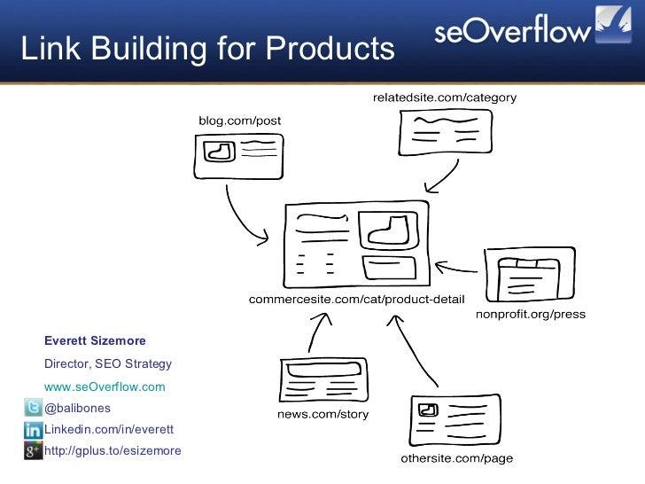 Link Building for Products Everett Sizemore Director, SEO Strategy www.seOverflow.com @balibones Linkedin.com/in/everett h...