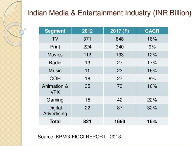 indias media and entertainment industry New delhi: the indian media and entertainment (m&e) industry is expected to touch $348 billion by 2021, up from $20 billion in 2016, growing at a compound annual growth rate (cagr) of 118% between 2016-2021, said a report titled 'digital inflection point.