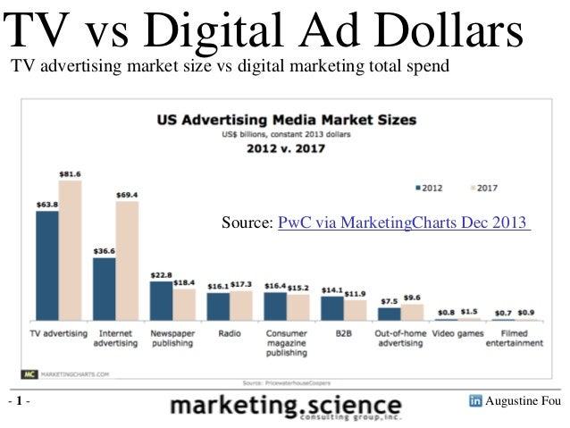 In 2012 TV advertising is $64 billion Digital marketing was $38 billion TV vs Digital Ad DollarsTV advertising market size...
