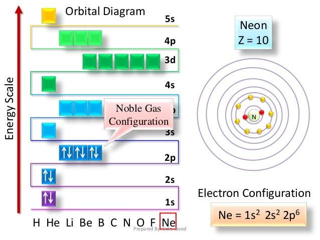 24  electron configuration n h he li be b c n o f ne orbital diagram