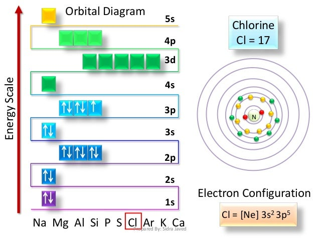 p orbital diagram electronic configuration #5