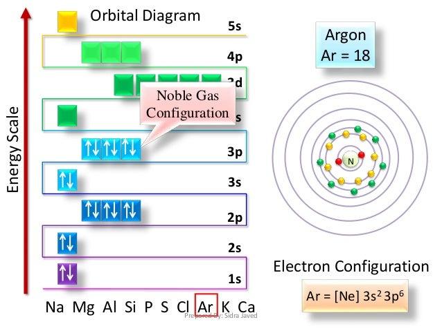 Electron Orbital Diagram Mg House Wiring Diagram Symbols