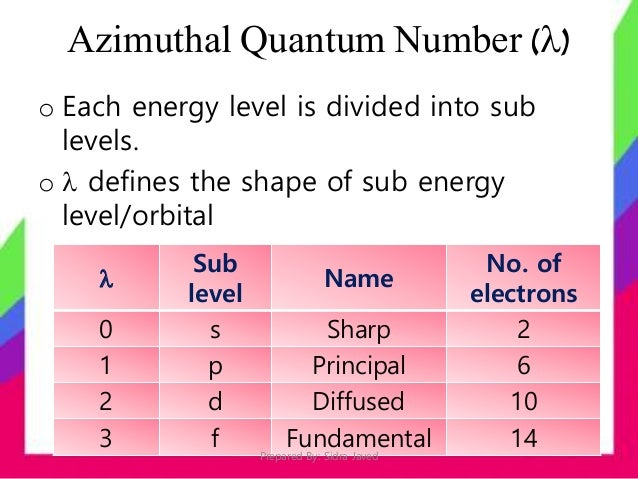 relationship between and quantum numbers