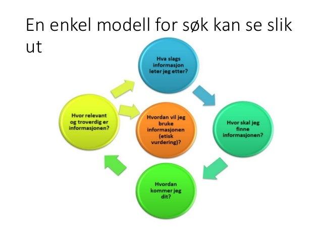 En enkel modell for søk kan se slik ut