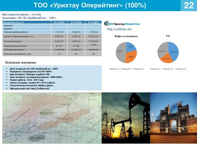 ТОО «Урихтау Оперейтинг» (100%) 22 Месторасположение: г. Актобе Акционеры: АО НК «КазМунайГаз» - 100% http://urikhtau.kz/ ...