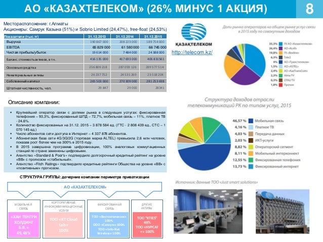АО «КАЗАХТЕЛЕКОМ» (26% МИНУС 1 АКЦИЯ) 8 Месторасположение: г.Алматы Акционеры: Самрук Казына (51%) и Sobrio Limited (24,47...