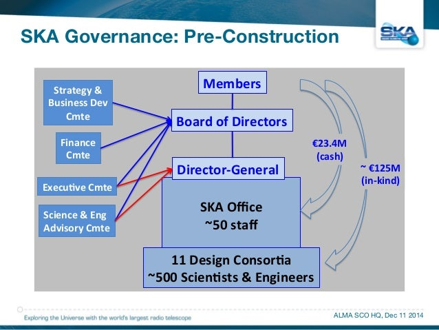 SKA Governance: Pre-Construction  ALMA SCO HQ, Dec 11 2014  SKA Governance  ******************  Members$  Board$of$Directo...