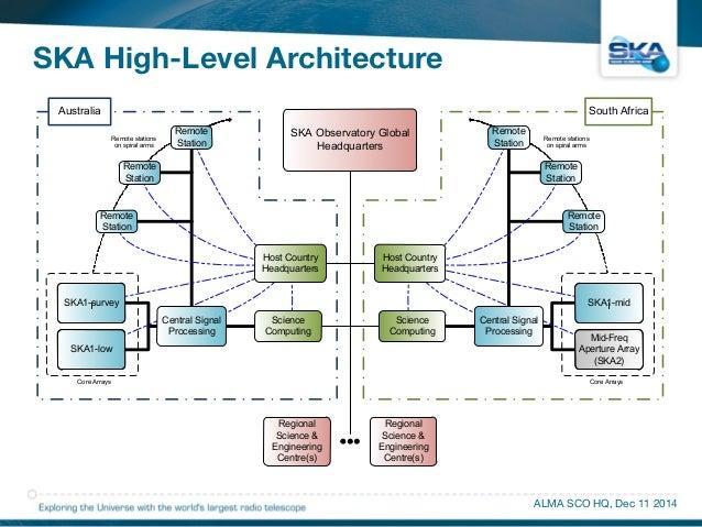 SKA High-Level Architecture  SKA-TEL-SKO-DD-001  Revision : 1  SKA Observatory Global  Headquarters  Australia  SKA1-surve...