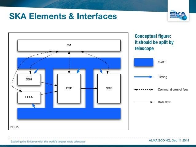 SKA Elements & Interfaces  Conceptual figure:  it should be split by  telescope  SaDT  Timing  ALMA SCO HQ, Dec 11 2014  I...