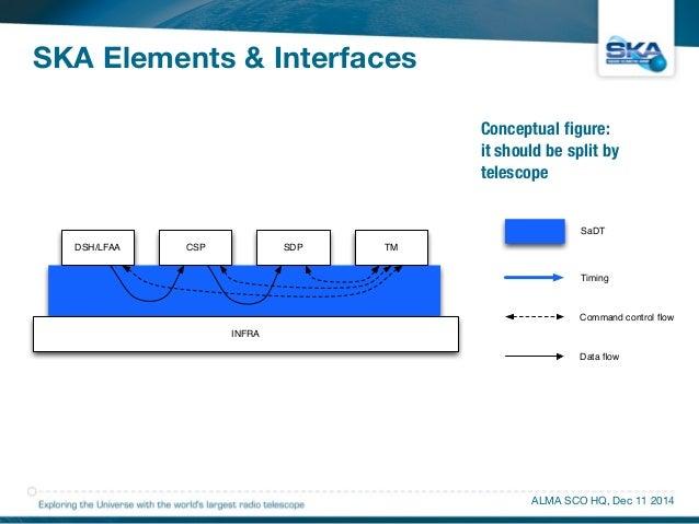 SKA Elements & Interfaces  Conceptual figure:  it should be split by  telescope  SaDT  Timing  ALMA SCO HQ, Dec 11 2014  D...