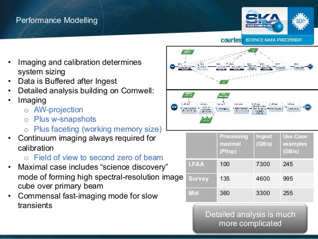 courtesy  ALMA SCO HQ, Dec 11 2014  Performance Modelling  • Imaging and calibration determines  system sizing  • Data is ...