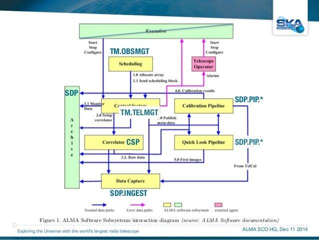 SDP.PIP.*  Figure 1. ALMA Software Subsystems interaction diagram (source: ALMA Software documentation)  ALMA SCO HQ, Dec ...