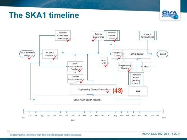 The SKA1 timeline  !!  !!  !!  Jun Jul Aug Sep Oct Nov Dec Jan Feb Mar Apr May Jun Jul Aug Sep Oct Nov Dec Jan Feb Mar  AL...