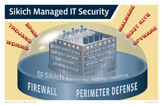 Sikich Managed IT Security ©2012 Sikich LLP. All Rights Reserved. www.sikich.com N E T W O R K N E T W O R K SECURE REMOTE...