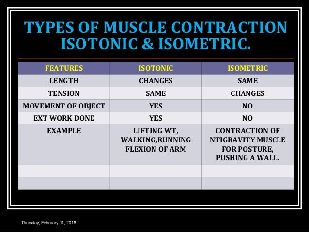 Isotonic contraction examples