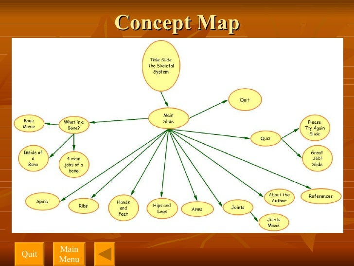 Concept Map Quit Main Menu