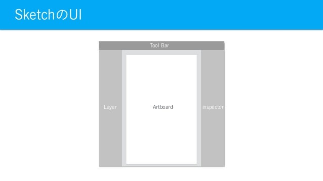 SketchのUI Tool Bar Layer inspectorArtboard