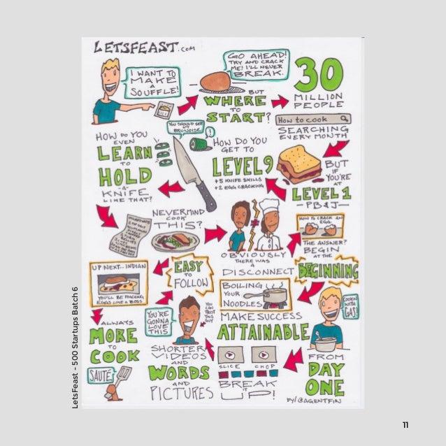 11  LetsFeast - 500 Startups Batch 6