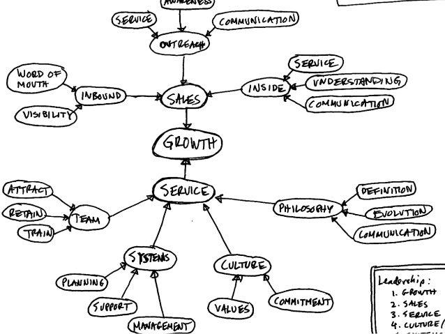 Why visual communication?