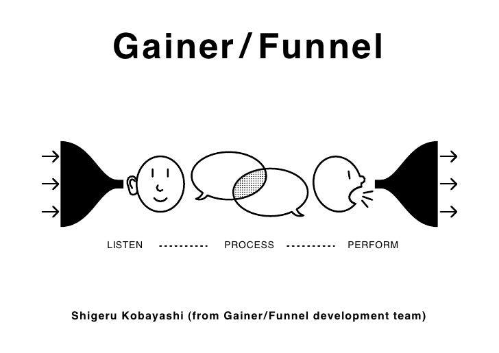 Gainer / Funnel          LISTEN             PROCESS             PERFORM     Shigeru Kobayashi (from Gainer / Funnel develo...