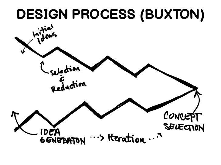 DESIGN PROCESS (BUXTON)