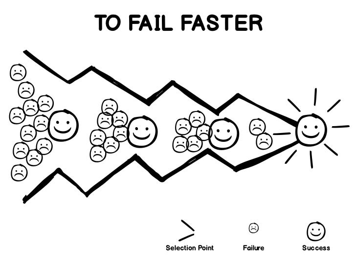 TO FAIL FASTER     Selection Point   Failure   Success