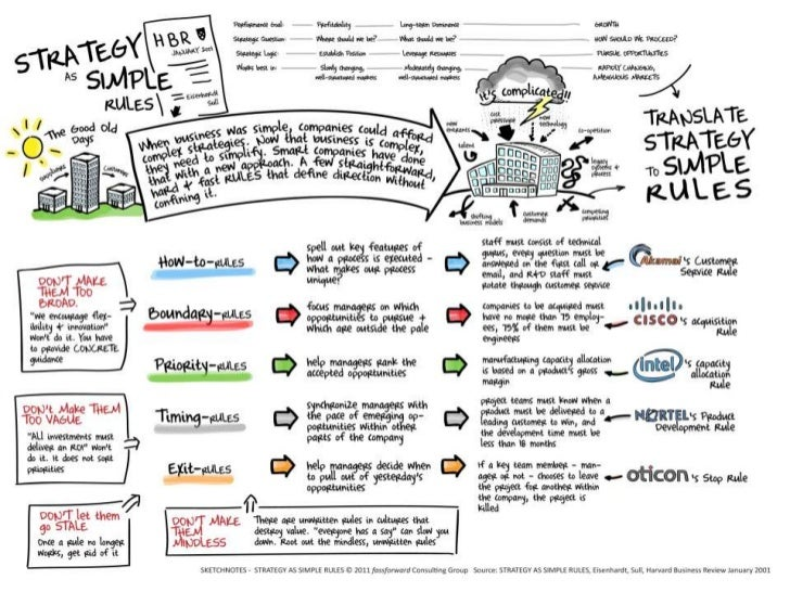 Strategy as Simple Rules -- Sketchnotes