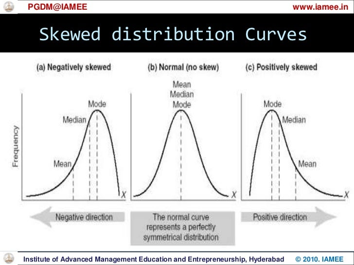 Skewed distributions<br />There are three types:<br /><ul><li>Symmetrical distribution</li></ul> A.M = Median = Mode<br ...