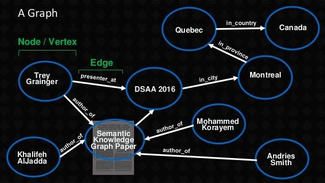 A Graph DSAA 2016 Montreal Quebec Canada Semantic Knowledge Graph Paper Trey Grainger Mohammed Korayem Andries Smith Khali...