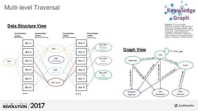 "Source: Trey Grainger, Khalifeh AlJadda, Mohammed Korayem, Andries Smith.""The Semantic Knowledge Graph: A compact, auto-ge..."