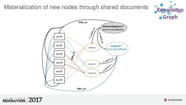 Knowledge Graph Materialization of new nodes through shared documents engineer engineers software engineer* (materialized ...