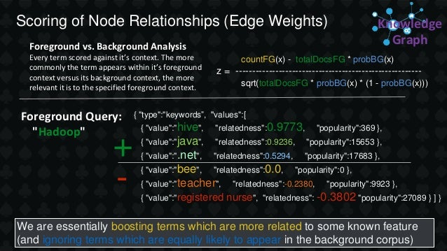 Scoring of Node Relationships (Edge Weights) Foreground vs. Background Analysis Every term scored against it's context. Th...